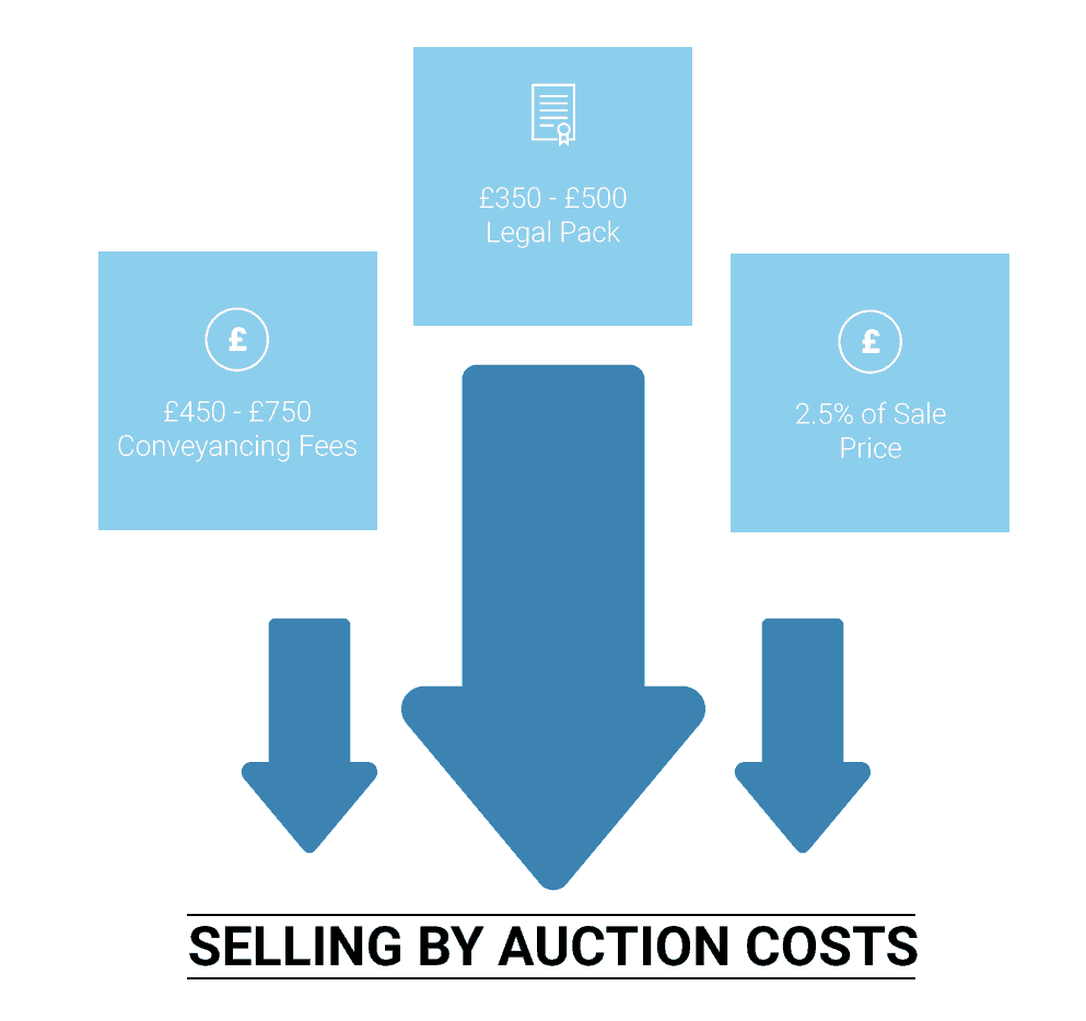 Fees For Selling Property At Auction