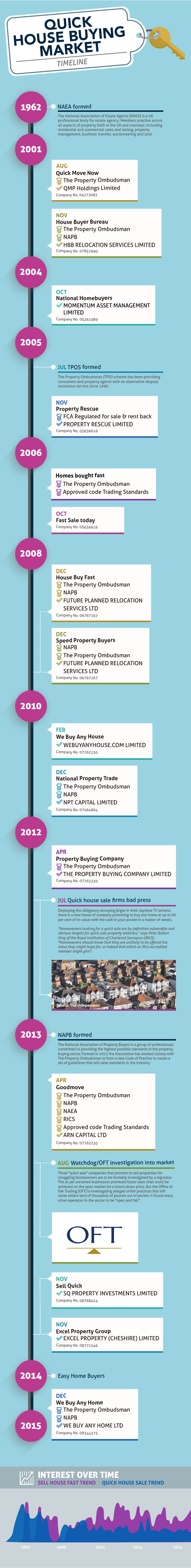 the history of house buyers in the uk