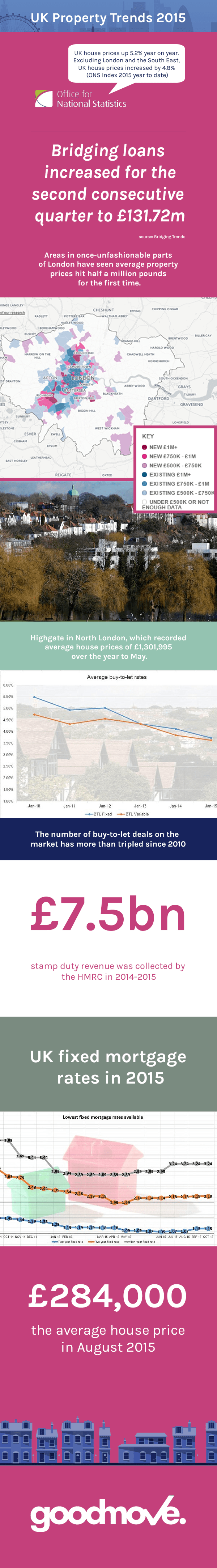 The latest 2015 Property Trends UK
