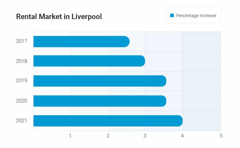 liverpool-rental-market-graph