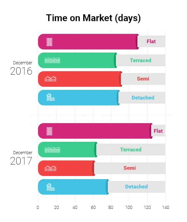 time on market graph