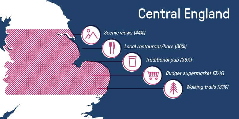 Illustration of Central England Home Buyer Trends