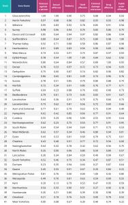 Riskiest Regions Table